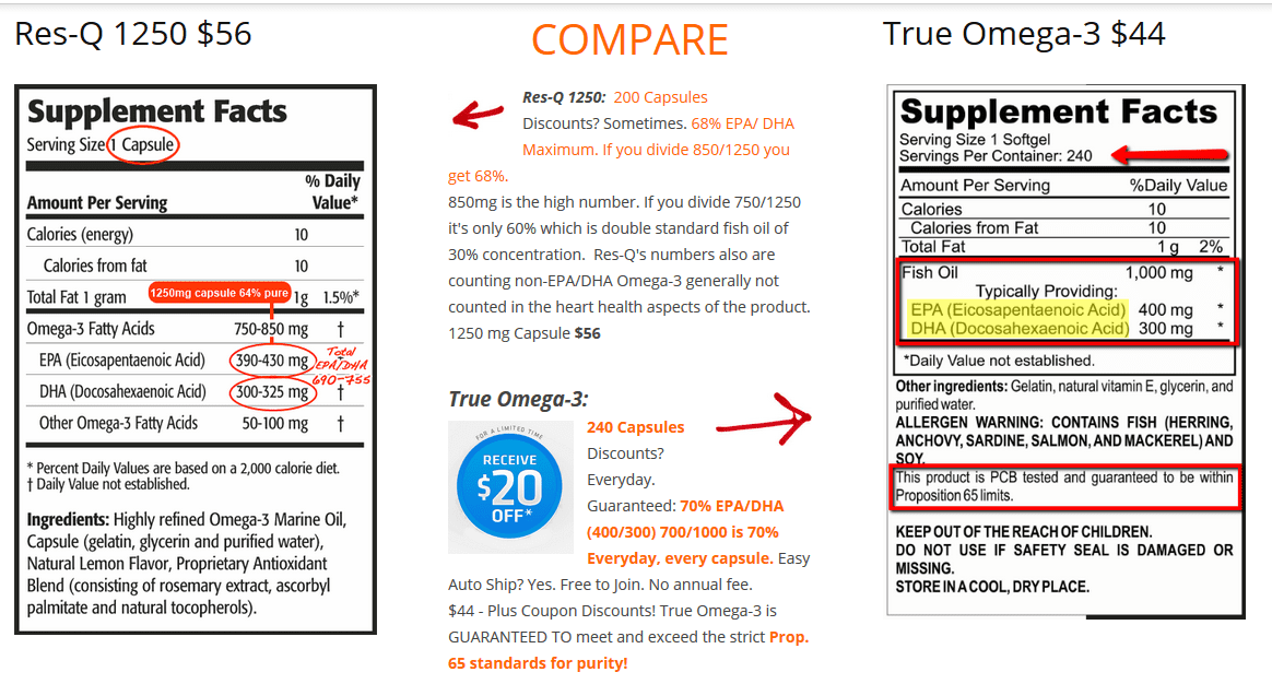 compare res-q 1250 with True Omega-3