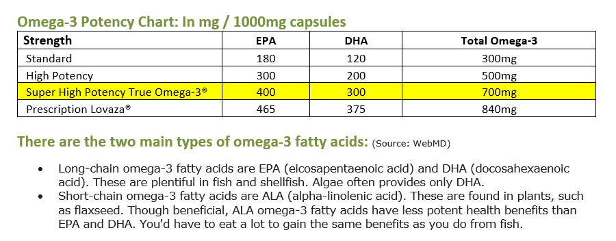 True Omega-3 Super High Potency Fish Oil
